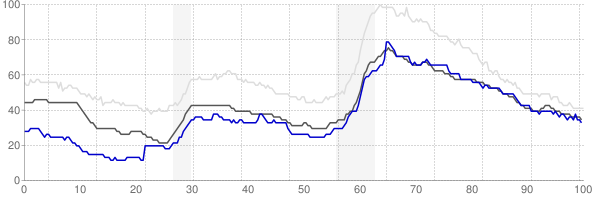 Harrisonburg, Virginia monthly unemployment rate chart